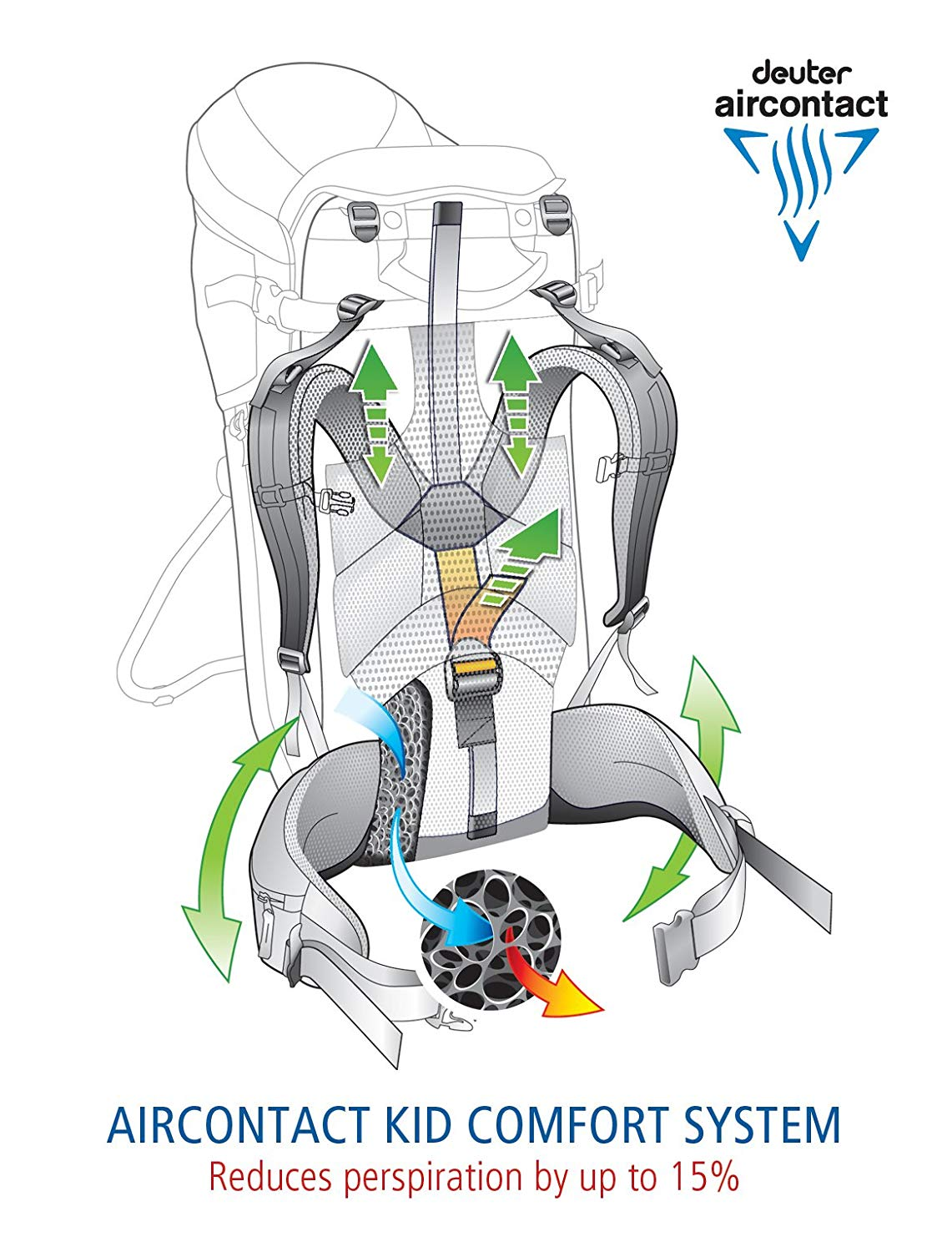The airflow system on the child carrier.